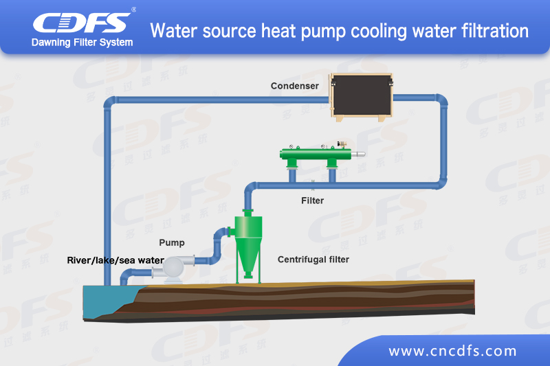 Water source heat pump cooling water filtration