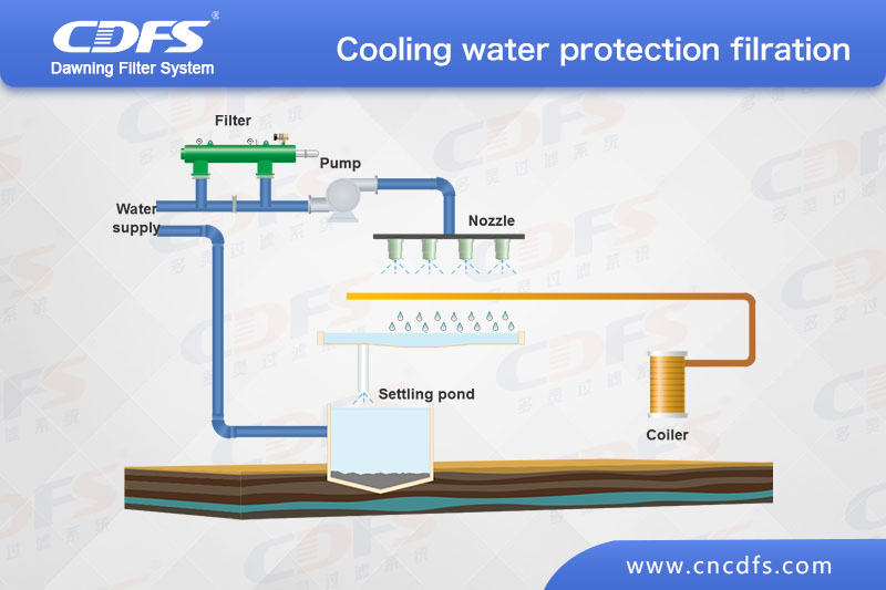 Cooling water protection and filtration